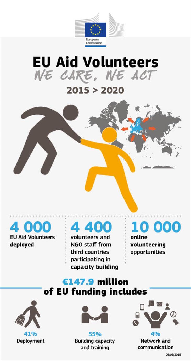 Infographic Euav