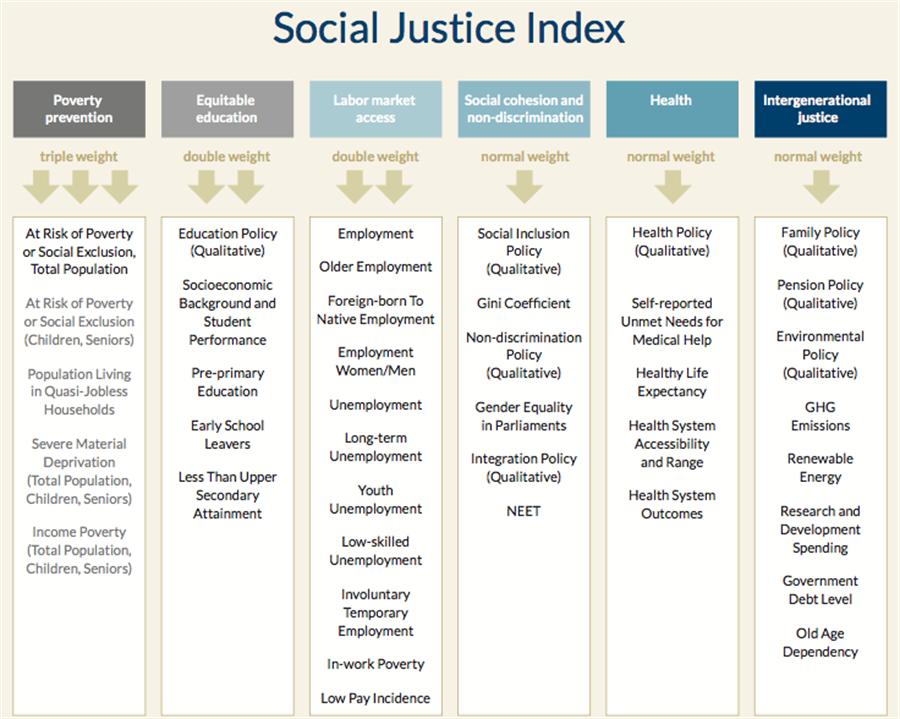 Social Justice Index
